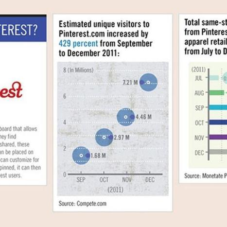 Pinterest Becomes Top Traffic Driver for Retailers [INFOGRAPHIC] | Pinterest for Business | Scoop.it