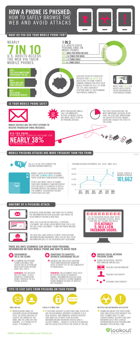 How Phones Get Phished [INFOGRAPHIC]   Internet Entrepreneurship Tips to Make Money Online   Scoop.it