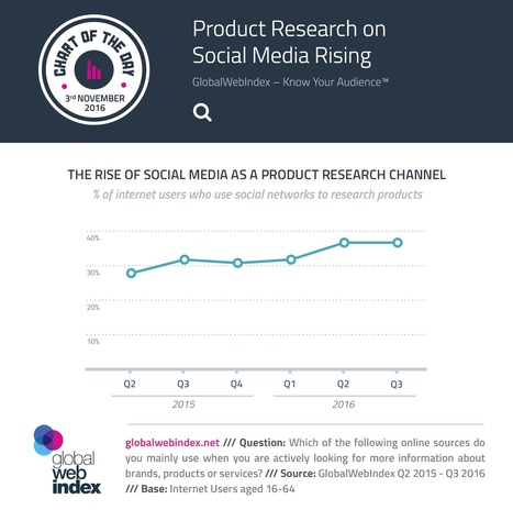 Product Research on Social Media Rising | GWI | SocialMoMojo Web | Scoop.it