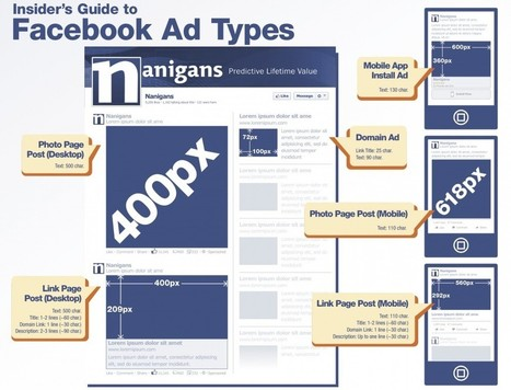 INFOGRAPHIC: Insider's guide to Facebook ad types | Digital Marketing | Scoop.it