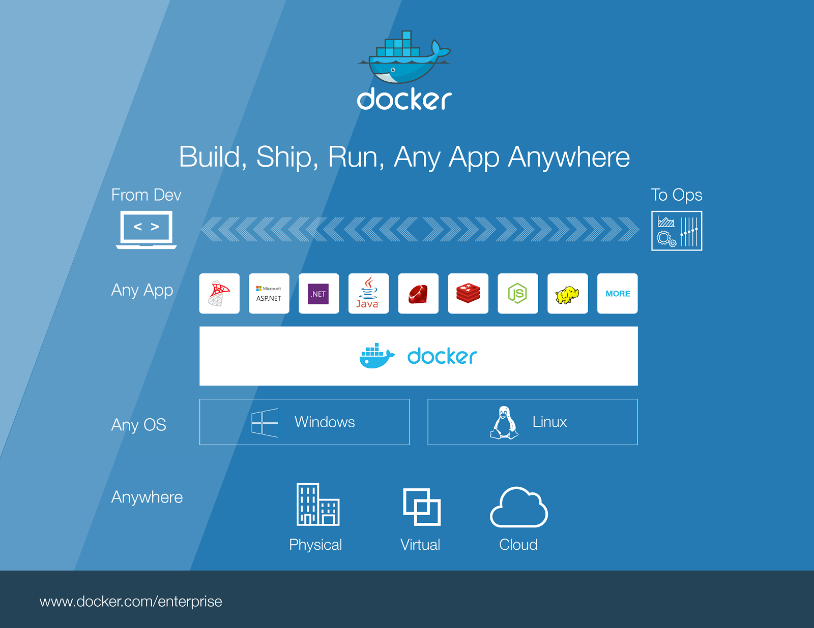 Introducing Docker for Windows Server 2016 - Docker Blog