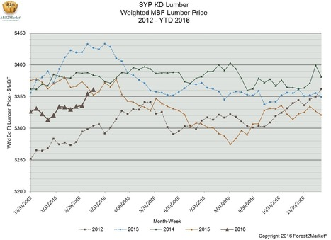 Housing Starts, Southern Yellow Pine Prices Surge in February/March   Timberland Investment   Scoop.it