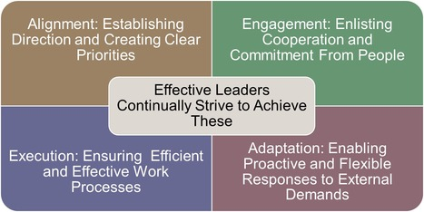 Towards leadership effectiveness in organizations | Improving Organizational Effectiveness & Performance | Scoop.it