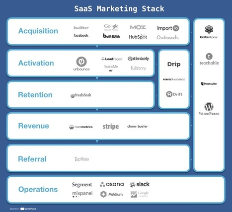 A Fully Loaded SaaS Marketing Stack – GrowHack | CustDev: Customer Development, Startups, Metrics, Business Models | Scoop.it