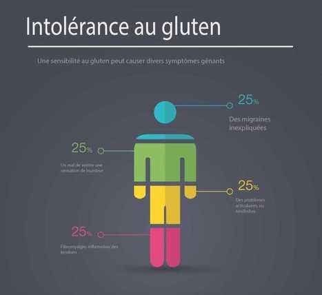 10 signes qui montrent une intolérance au gluten | Planète Paléo | Scoop.it