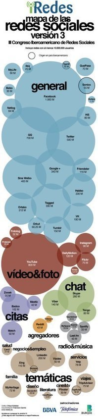 Mapa de las Redes Sociales 2013 iRedes   Aprender a distancia   Scoop.it