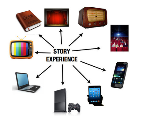 Resurrecting Multimedia from the mire of Transmedia | Transmedia: Storytelling for the Digital Age | Scoop.it