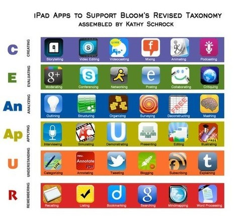 Tech Links | Bloom's Taxonomy Presented Visually | Scoop.it