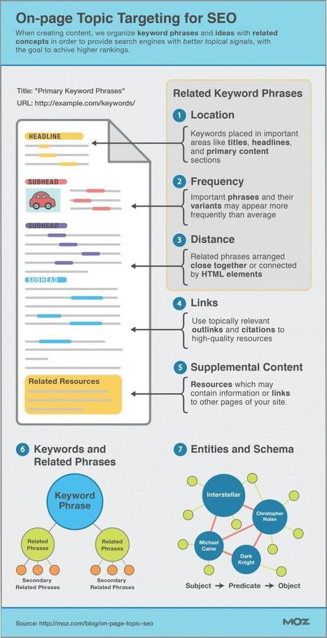 Incredibly Useful, Illustrated Guide to On-Page Topic Targeting for SEO | Digital Business | Scoop.it
