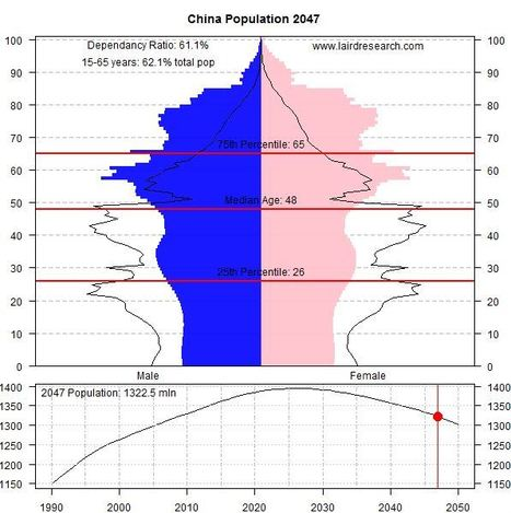 Adventures in Population Growth | Coordenadas | Scoop.it