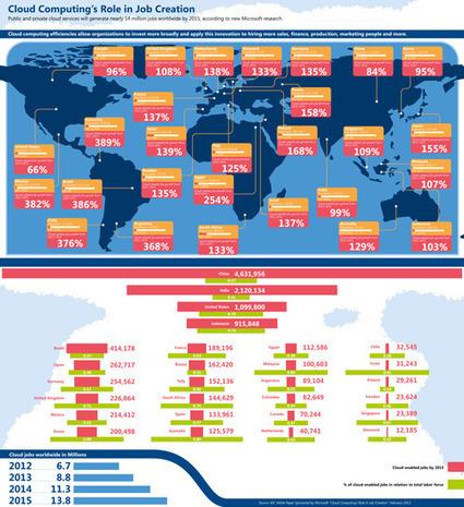 Le cloud pourrait créer jusqu'à 14 millions d'emplois dans le monde d'ici 2015 | Gestion de contenus, GED, workflows, ECM | Scoop.it