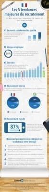 Infographie - Tendances du recrutement France 2... | qareerup | Scoop.it