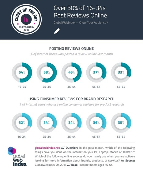 Over 50% of 16-34s post reviews online | Consumer Behavior in Digital Environments | Scoop.it