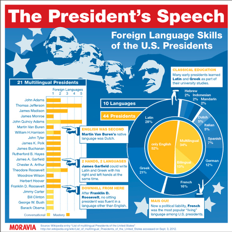 U.S. presidents don't give a damn about #foreign #languages [Infographic] | Website Localization and Translation Insight | Scoop.it