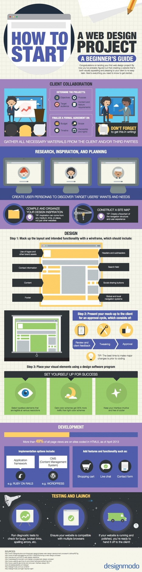 How to Start a Web Design Project: A Beginner's Guide [INFOGRAPHIC] | Good stuff online | Scoop.it