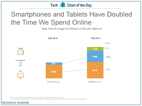 CHART OF THE DAY: We're On The Internet Twice As Much As We Were Just Three Years Ago | DigitalGap | Scoop.it