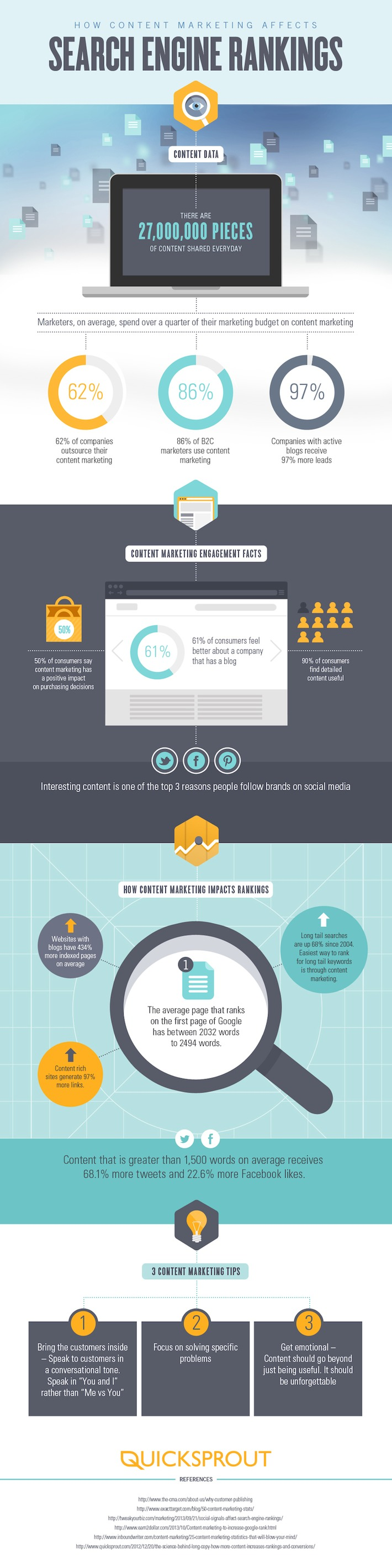How Content Marketing Affects Search Engine Rankings [Infographic]   A Marketing Mix   Scoop.it