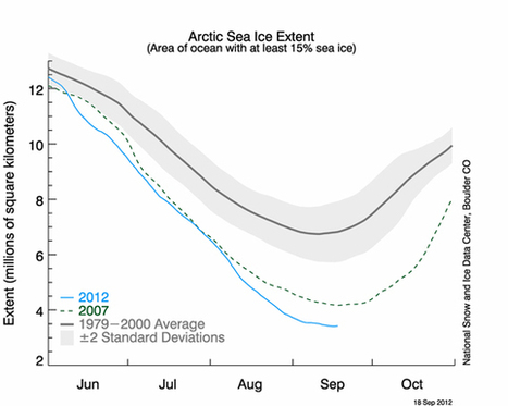 Arctic sea ice is 'toast' as old record shattered | Sustainable ⊜ Smart Path | Scoop.it
