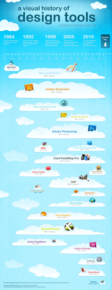 Infographic: A Visual History of Design Tools | MediaLoot | Social sciences and social media | Scoop.it