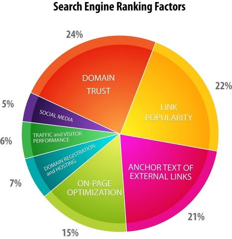 How to Crack Google Search Optimization for Your Unique Niche | Content Marketing and Curation for Small Business | Scoop.it