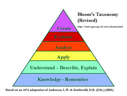 Taxonomies of learning aims and objectives | How Many Ways Can We Describe and Revise Bloom's Taxonomy? | Scoop.it