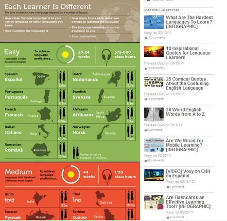 What Are The Hardest Languages To Learn? [INFOGRAPHIC] | Voxy Blog | 1-MegaAulas - Ferramentas Educativas WEB 2.0 | Scoop.it