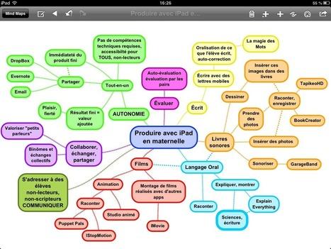 Ipad en maternelle : carte mentale   Classemapping   Scoop.it