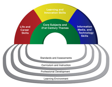 importance of learning environments essay