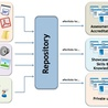 e-Portfolios in practice
