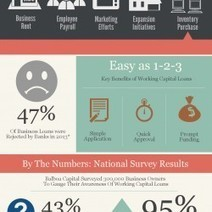 Working Capital Loan Infographic | Balboa Capital | Visual.ly | Business Industry Infographics | Scoop.it