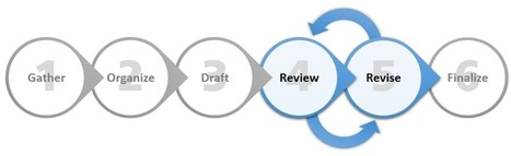 Six Steps for Writing eLearning Narration | Diseño instruccional | Scoop.it