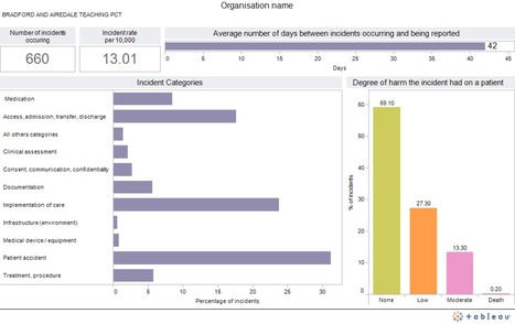 Patient Safety incident dashboard England and Wales 2011 - carlplant | Patient Safety | Scoop.it