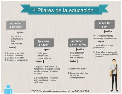 UNESCO   LOS 4 PILARES DE LA EDUCACIÓN. | Rondas de Lecturas | Scoop.it