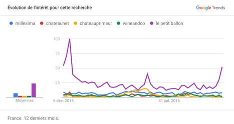 Vin et digital : Panorama du marché du Vin en Ligne   Charliban Francophone   Scoop.it