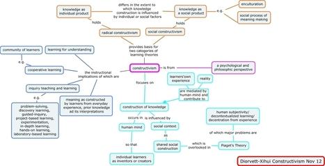 Un mapa mental sobre el constructivismo [EN] - Constructivism theory | Orientación Educativa - Enlaces para mi P.L.E. | Scoop.it
