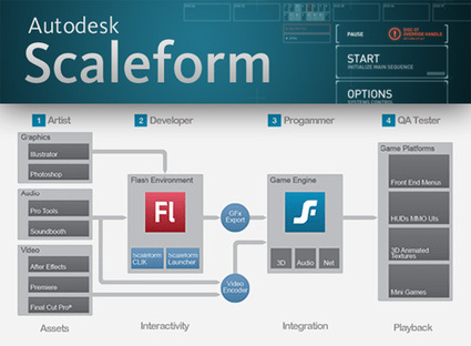 what is autodesk scaleform used for