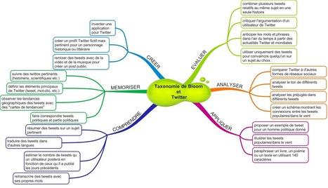 Taxonomie de Bloom et Twitter : carte mentale   tice   Scoop.it