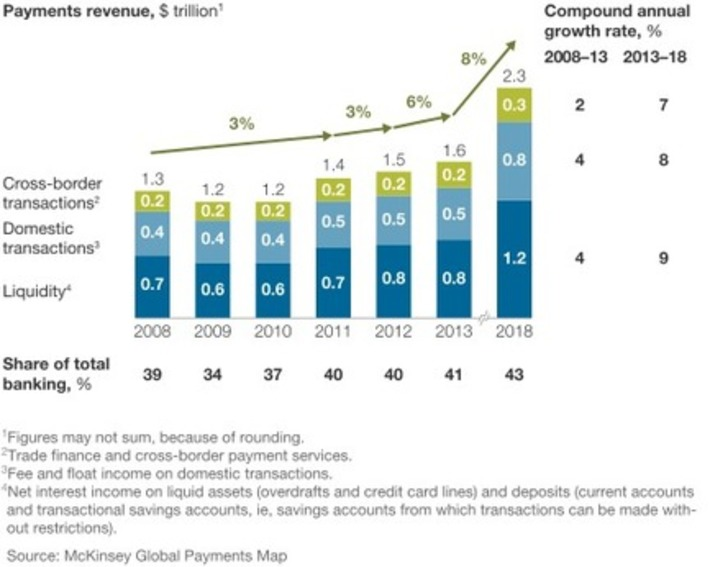 The future of global payments via @McKinsey | Digital Transformation of Businesses | Scoop.it