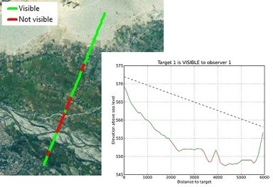 Visibility and Range template updated | ArcGIS Resources | geoinformação | Scoop.it