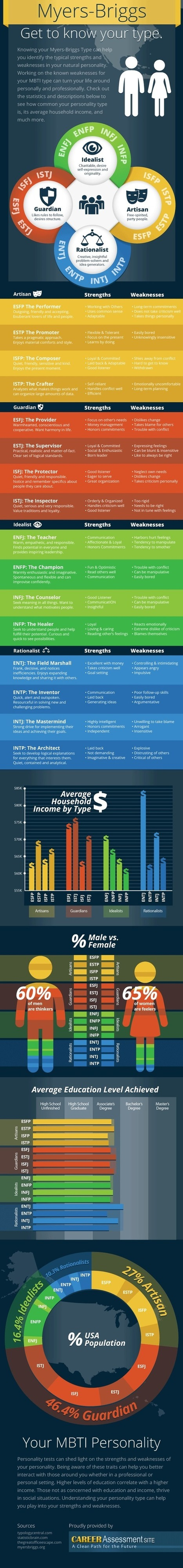 How Myers-Briggs personality profiles relate to socio-economic status [infographic] | Self help | Scoop.it