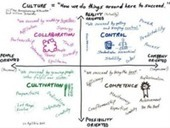 Agile is not a Process – it Defines a Culture - Only Dead Fish | Cultivating Creativity | Scoop.it