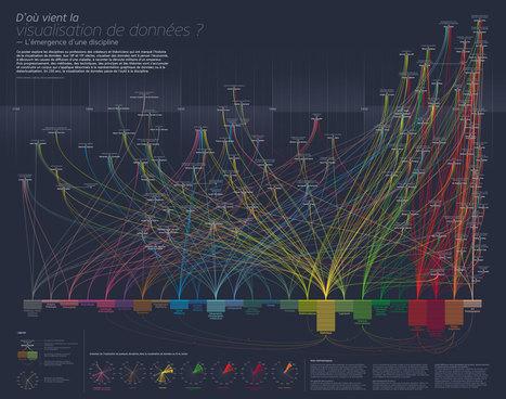 D'où vient la visualisation de données ? | Journalisme graphique | Scoop.it