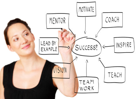 On Leadership and The Lifecycle of Mentoring | Mentoring for Leadership Development | Scoop.it