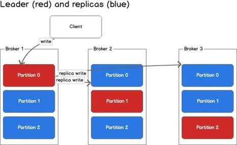 Call me maybe: RabbitMQ | Distributed Architect