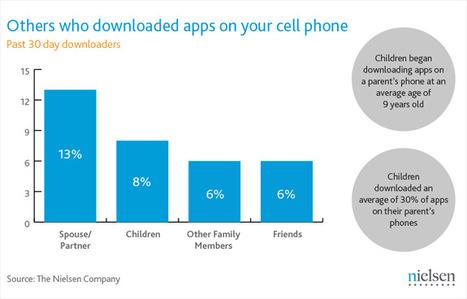 30% van apps op telefoon ouders in U.S. is geinstalleerd door kinderen   Kinderen en interactieve media   Scoop.it