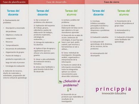 Cómo llevar a cabo el aprendizaje basado en problemas con las TIC | Café puntocom Leche | Scoop.it