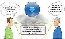 Prévention des Risques Psycho-Sociaux - Formation pour les chefs d'entreprise | Conduite du changement 2.0 | Scoop.it