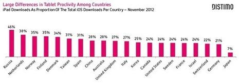 España, el séptimo país del mundo por descargas de apps en iPad | Applicantes | Hipermedia | Scoop.it