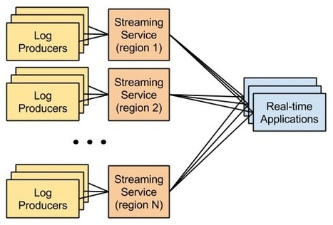 Streaming Petabytes of Data in Realtime with Kinesis | Scala & Cloud Playing | Scoop.it