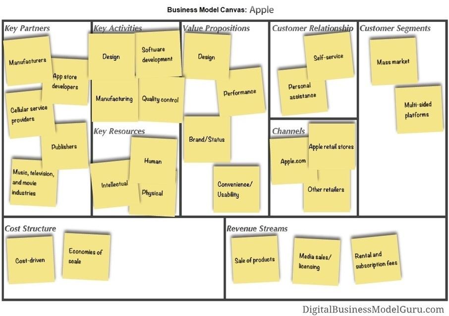 hospital business plan models
